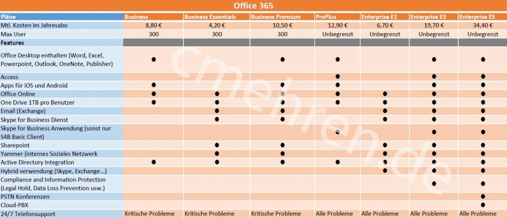 Vergleich Office 365 Pläne